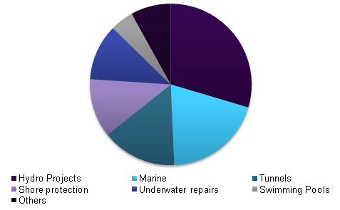 Global underwater concrete market share, by application, 2015 (%)