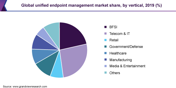 Global unified endpoint management market share, by vertical, 2019 (%)