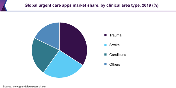 Global urgent care apps market share, by clinical area type, 2019 (%)