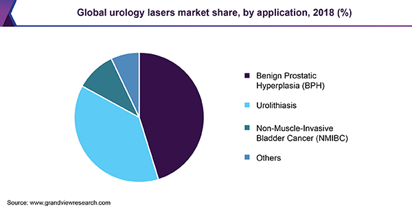 Global urology lasers market