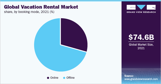 Global vacation rental market share, by booking mode, 2019 (%)