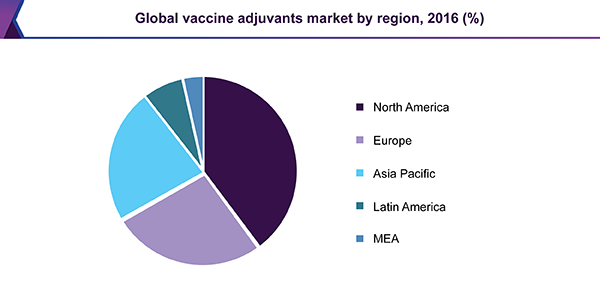 Global vaccine adjuvants market