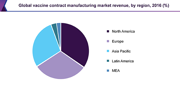 Global vaccine contract manufacturing market revenue, by region, 2016 (%)
