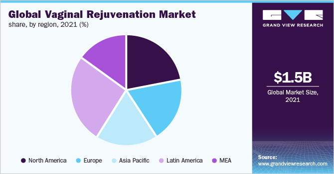 Global vaginal rejuvenation market share, by region, 2018 (%)