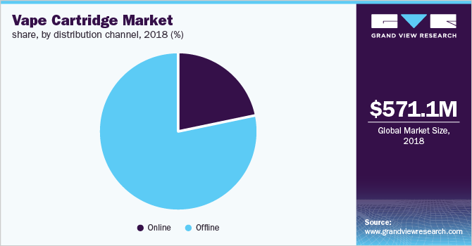 Global vape cartridge market share, by distribution channel, 2018 (%)