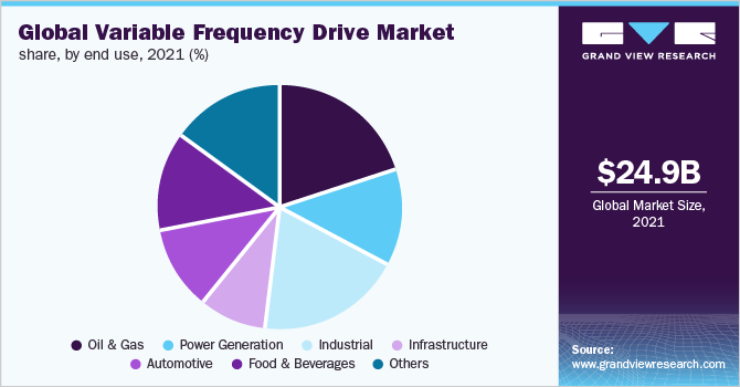 variable frequency drive market size