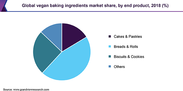 Global vegan baking ingredients Market share
