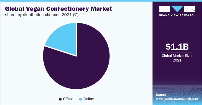 Global vegan confectionery market share