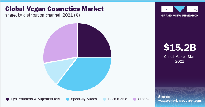 Global vegan cosmetics market