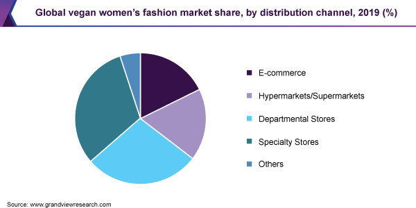 Global vegan women's fashion market share