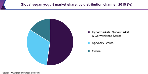 global vegan yogurt market