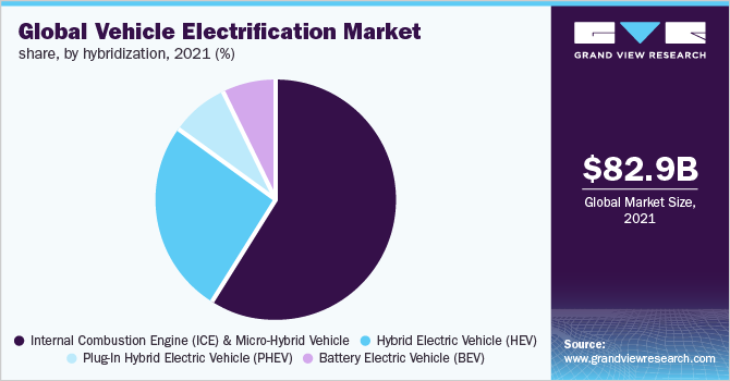Global vehicle electrification market, by hybridization 2016 (%)