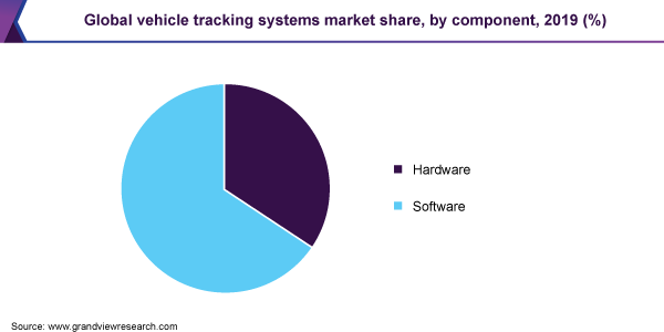 Global vehicle tracking systems market share, by component, 2019 (%)