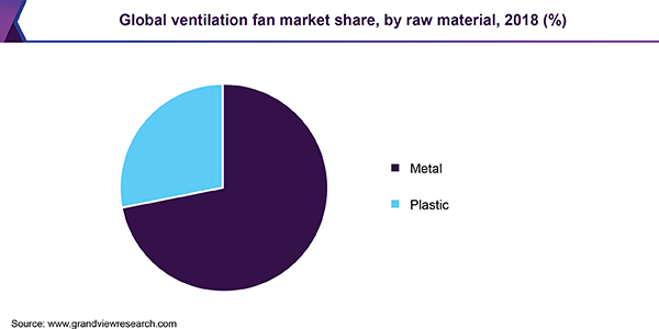 Global ventilation fan market share, by raw material, 2018 (%)