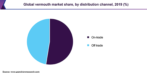 Global vermouth market share