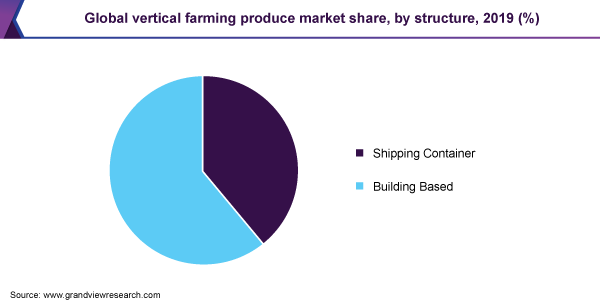 Global vertical farming produce market share, by structure, 2019 (%)