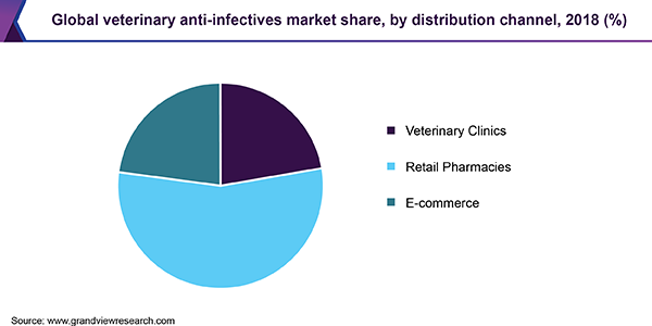 Global veterinary anti-infectives market