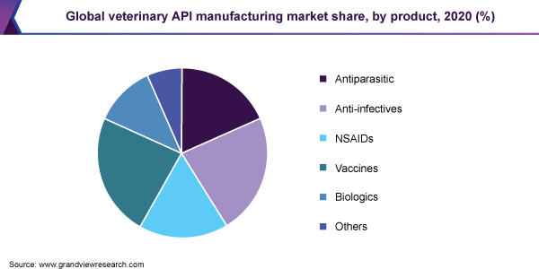 Global veterinary API manufacturing market share, by product, 2020 (%)