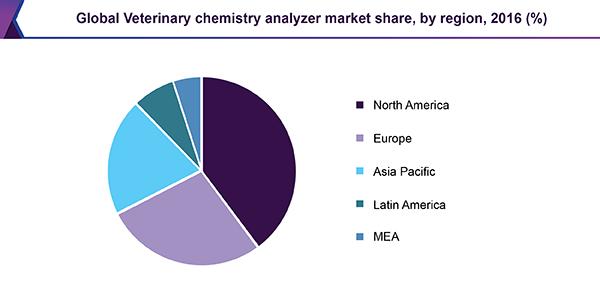 Global Veterinary chemistry analyzer market share, by region, 2016 (%)