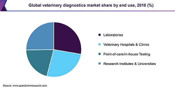 Global veterinary diagnostics market