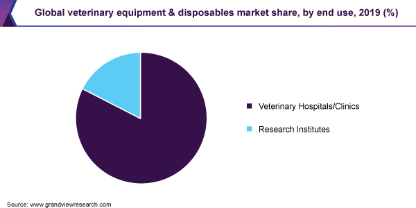 Global veterinary equipment & disposables market share