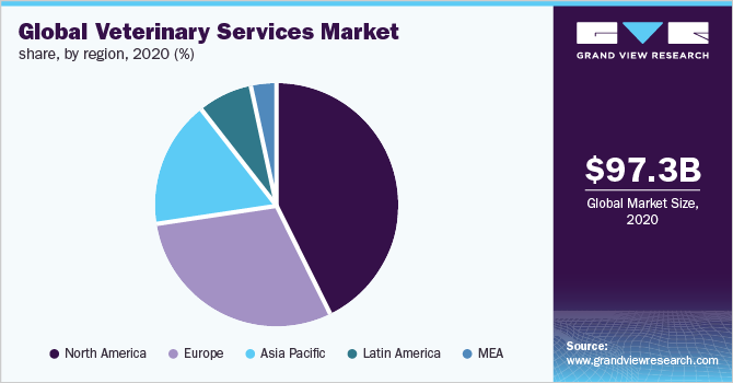 Global veterinary services market share, by region, 2017 (%)
