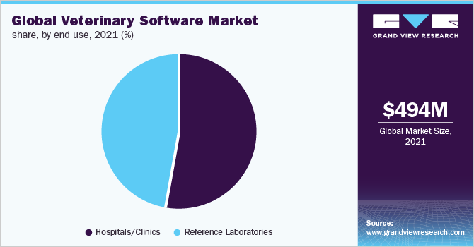 Global veterinary software market revenue, by region, 2016 (%)