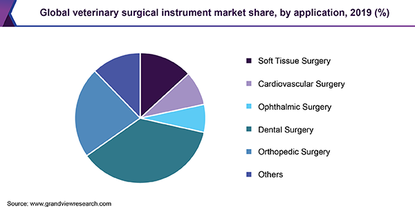 Global veterinary surgical instrument market share