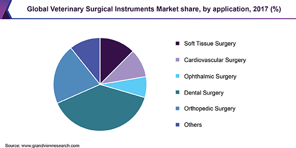 Global Veterinary Surgical Instruments Market
