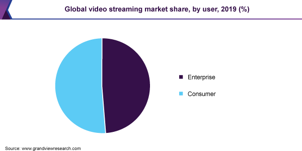 Global video streaming market share