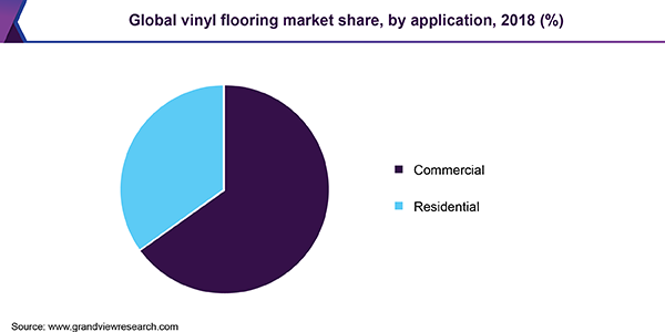 Global vinyl flooring market share, by application, 2018 (%)