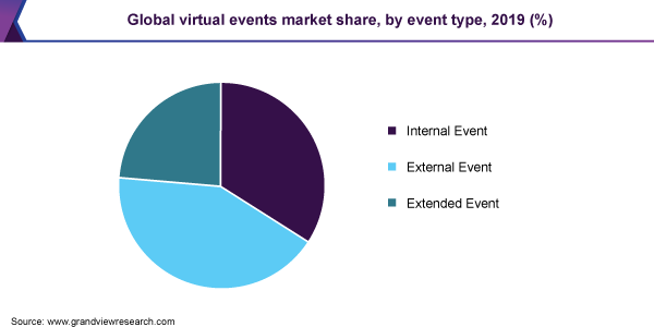 global virtual events market