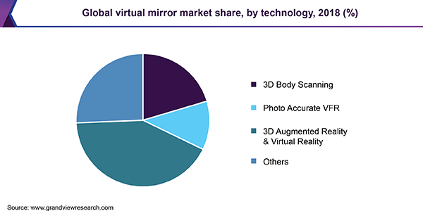 Global virtual mirror market
