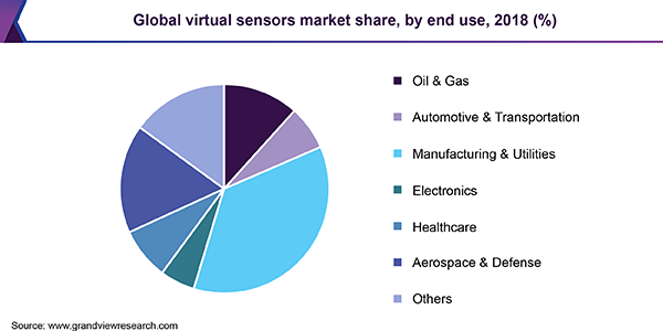 Global virtual sensors market share, by end use, 2018 (%)