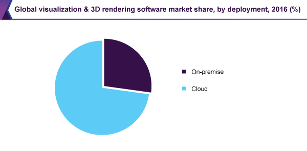 Global visualization & 3D rendering software market share, by deployment, 2016 (%)
