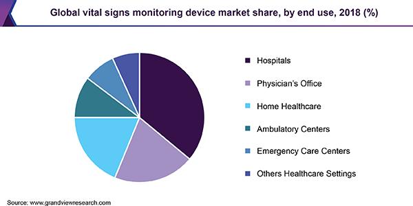 Global Vital Signs Monitoring device market