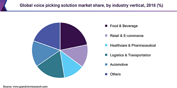 Global voice picking solution market share, by industry vertical, 2018 (%)