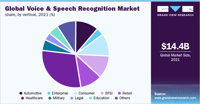 Global voice and speech recognition market share, by verticals, 2017 (%)