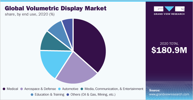 Global volumetric display market share, by end use, 2018 (%)