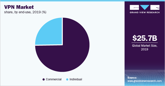 Global-Virtual-Private-Network-Market-Size-Share-Trend-and-Segment-Forecast