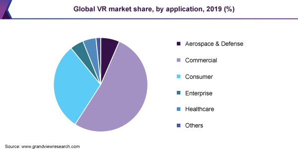 Global VR market share