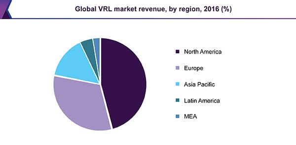 Global VRL market revenue, by region, 2016 (%)
