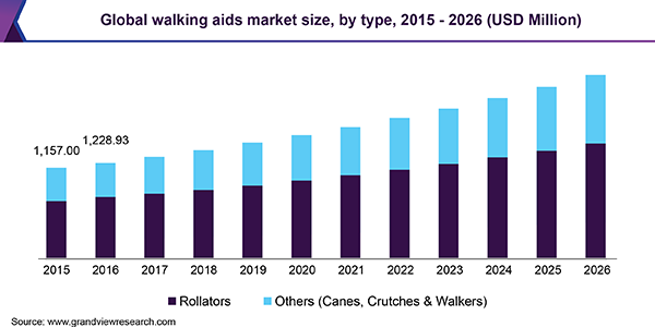 Global Walking Aids Market Size, By Type, 2015 - 2026 (USD Million)
