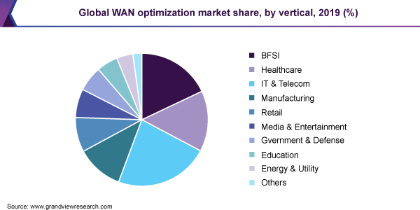 Global WAN optimization market share, by vertical, 2019 (%)