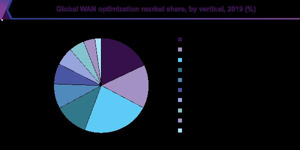 Global WAN optimization market share, by vertical, 2019 (%)