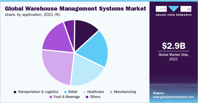 Global warehouse management system market share, by deployment, 2017 (USD Million)