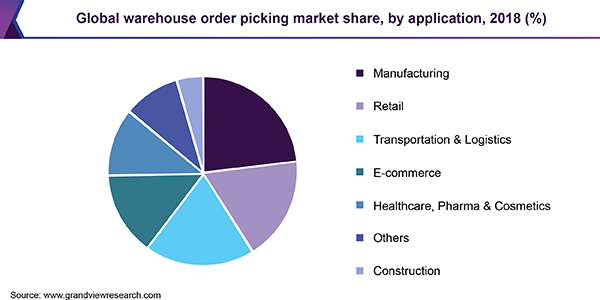 Global warehouse order picking market share, by application, 2018 (%)