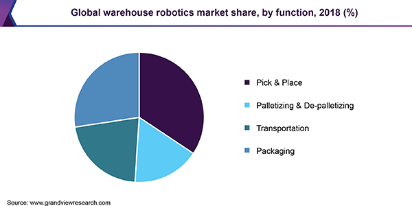 Global warehouse robotics market share, by function, 2018 (%)
