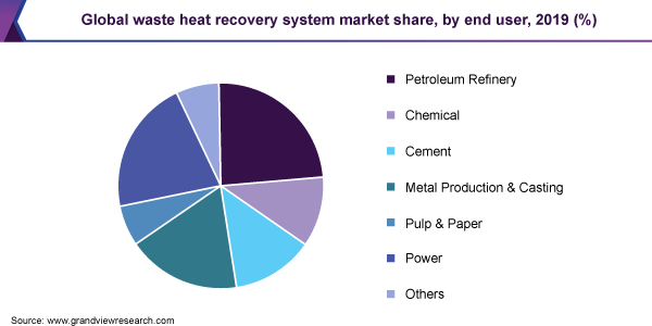 Global waste heat recovery system market share, by end user, 2019 (%)