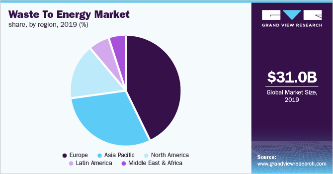 Global waste to energy market share, by technology, 2019 (%)